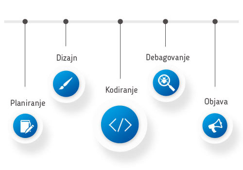 rayvoj mobilnih aplikacija - proces